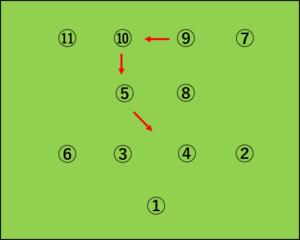 ブラジル:4-2-4から4-3-3へ