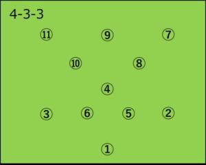 イングランド:4-3-3の選手配置