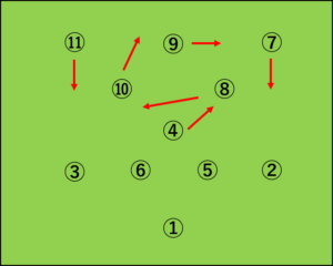 イングランド:4-3-3から4-4-2への変化