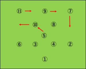ブラジル:4-3-3から4-4-2へ