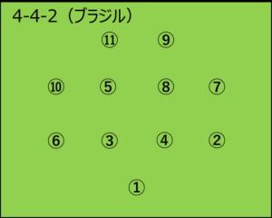 ブラジル:4-4-2