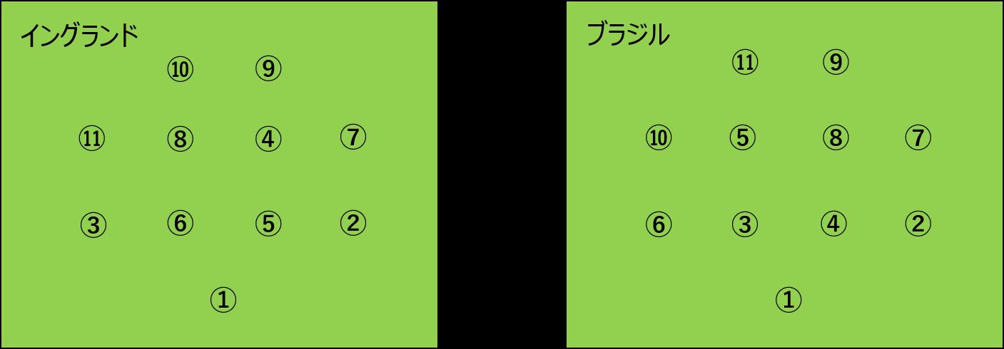 イングランドとブラジルの4-4-2